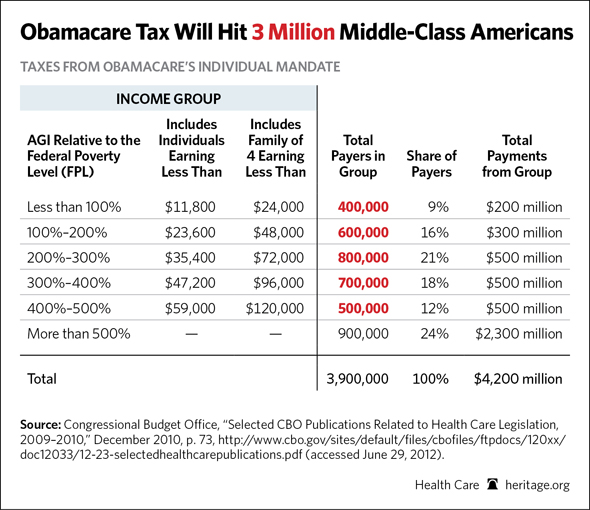 The Obamacare Tax hits 3 million in the middle class
