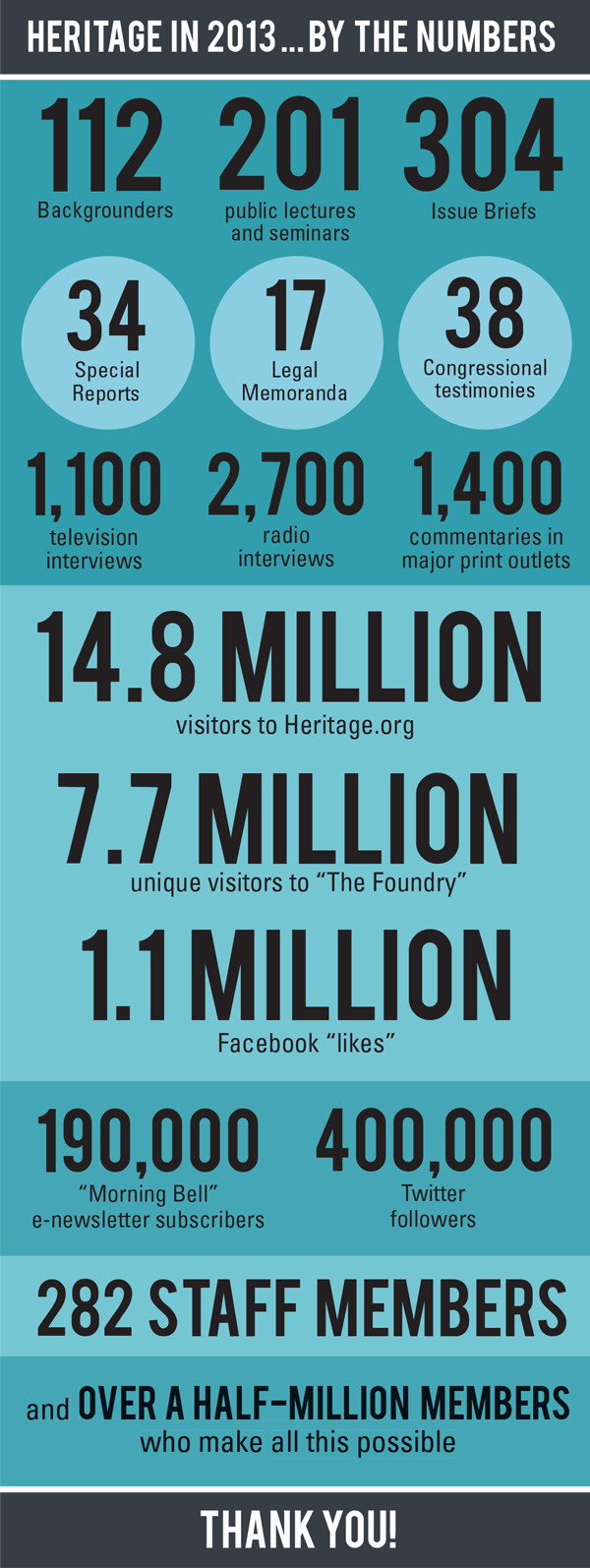 Heritage in 2013 by the Numbers