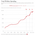Welfare Spending Is Up. This Has Real Consequences.