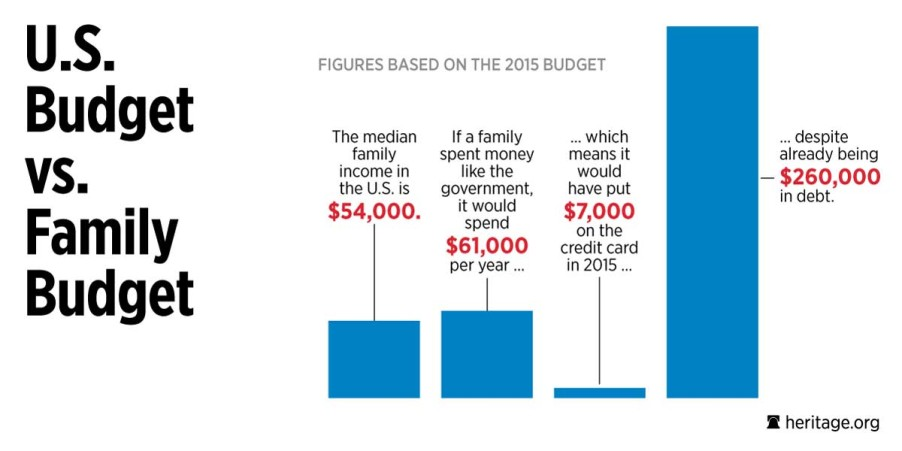 comparison of the u s budget vs family budget myheritage